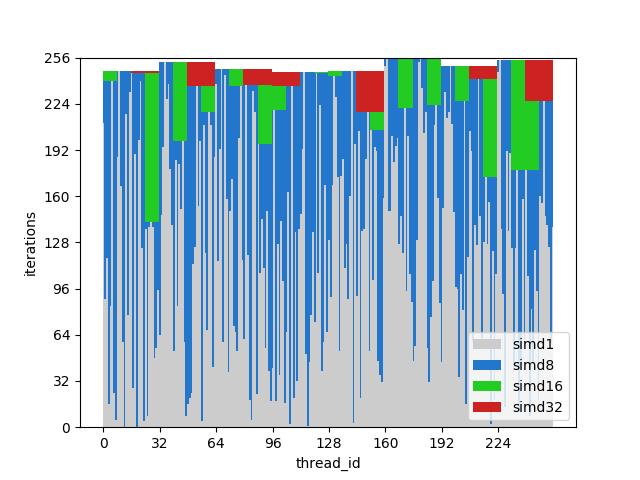 Как GPU справляются с ветвлением - 10