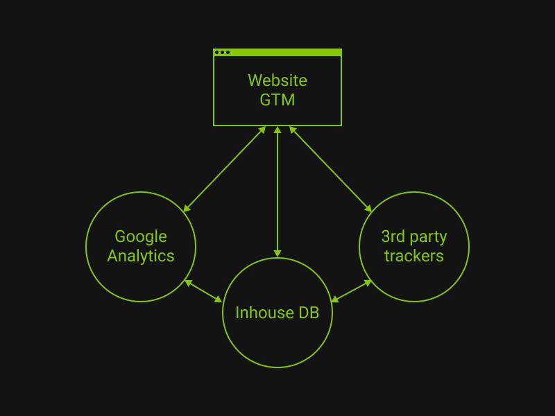 Как настроить веб-аналитику на AMP страницах - 2