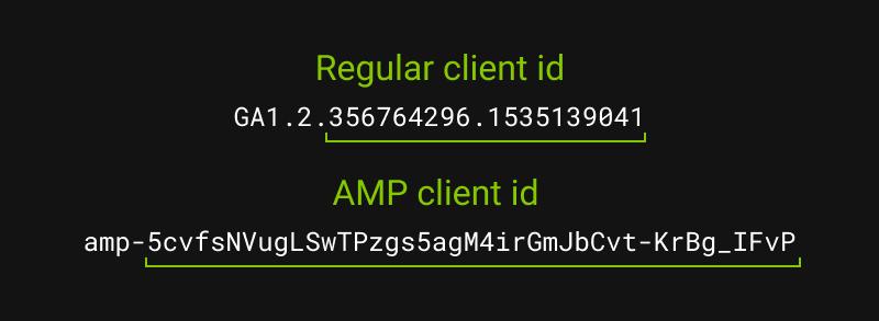 Как настроить веб-аналитику на AMP страницах - 4