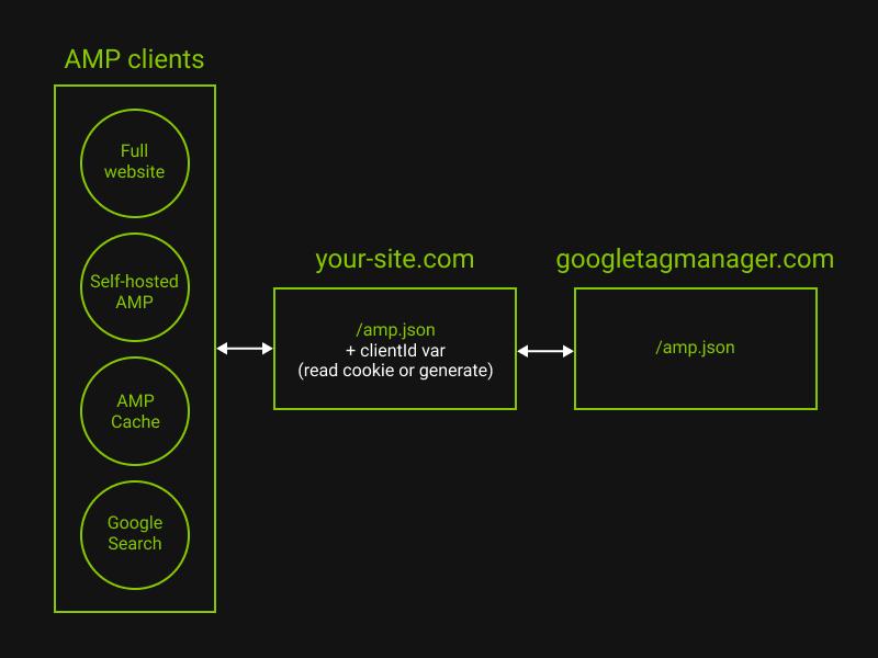 Как настроить веб-аналитику на AMP страницах - 8