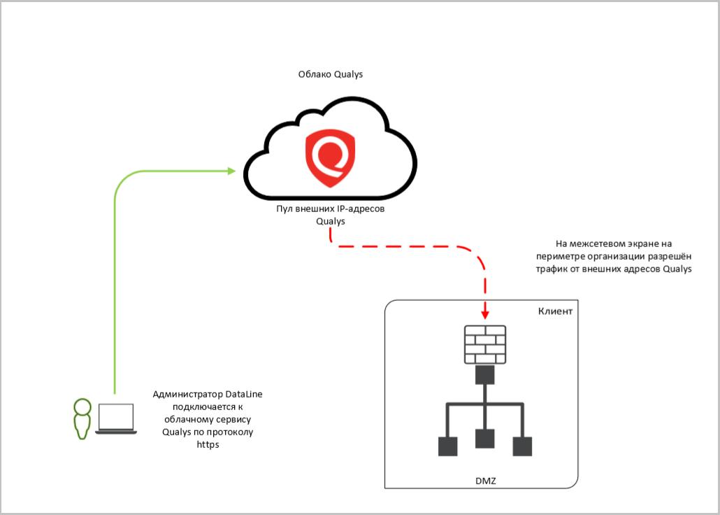 Как я стал уязвимым: сканируем ИТ-инфраструктуру с помощью Qualys - 2