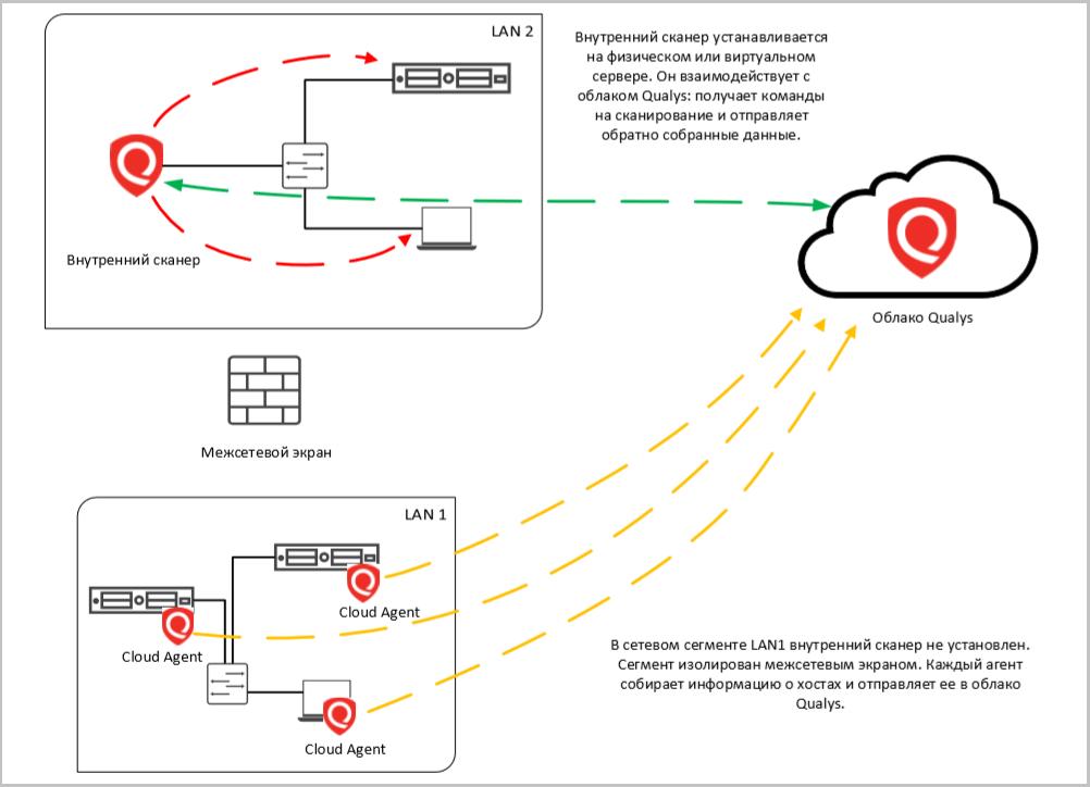Как я стал уязвимым: сканируем ИТ-инфраструктуру с помощью Qualys - 3