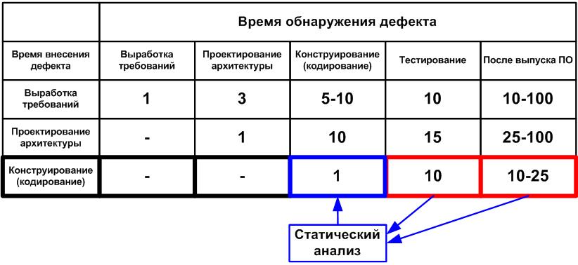 """Рисунок 1. Средняя стоимость исправления дефектов в зависимости от времени их внесения и обнаружения (данные для таблицы взяты из книги С. Макконнелла """"Совершенный Код"""")."""