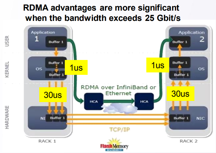 RDMA внутри ЦОД в реализации от Huawei - 5
