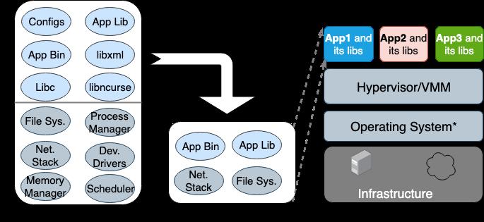 Как сделать контейнеры еще более изолированными: обзор контейнерных sandbox-технологий - 3