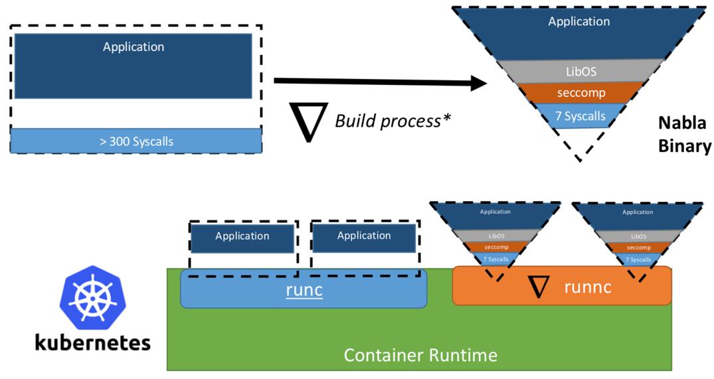 Как сделать контейнеры еще более изолированными: обзор контейнерных sandbox-технологий - 4