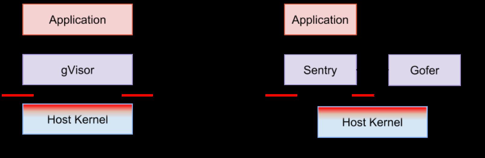 Как сделать контейнеры еще более изолированными: обзор контейнерных sandbox-технологий - 5