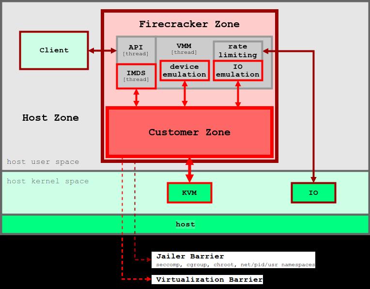 Как сделать контейнеры еще более изолированными: обзор контейнерных sandbox-технологий - 6