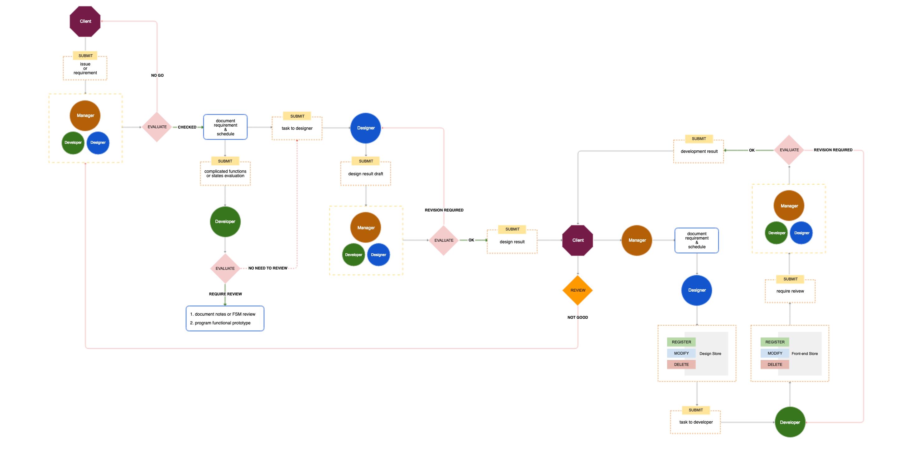 Организовываем эффективный рабочий процесс веб-разработчиков: Confluence, Airtable и другие инструменты - 3