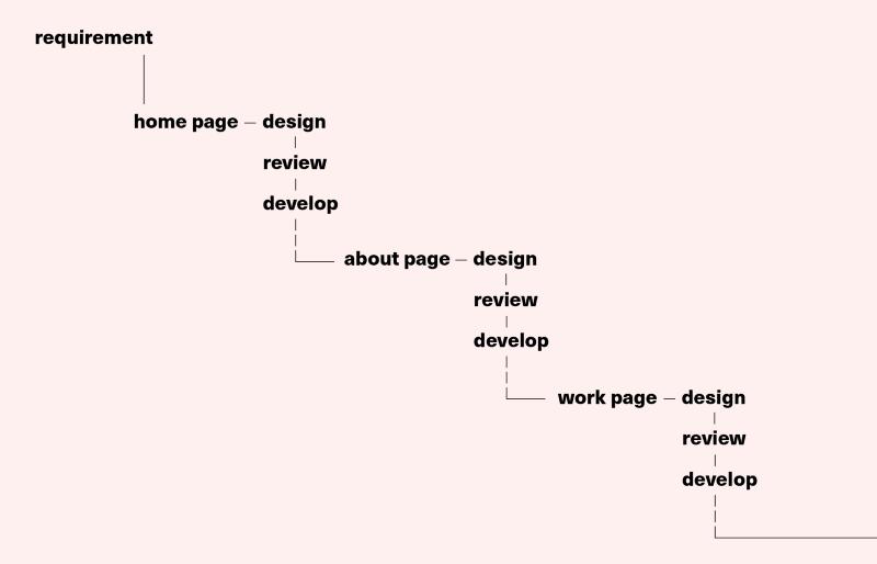 Организовываем эффективный рабочий процесс веб-разработчиков: Confluence, Airtable и другие инструменты - 4