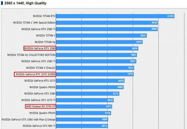 Nvidia GeForce RTX 2070 Super разгромила Radeon RX 5700 XT в бенчмарке Final Fantasy XV