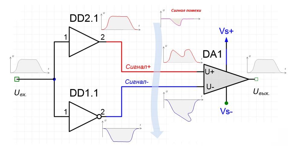 Методы сопряжения электрических соединений при трассировке дифференциальных пар на печатных платах - 2