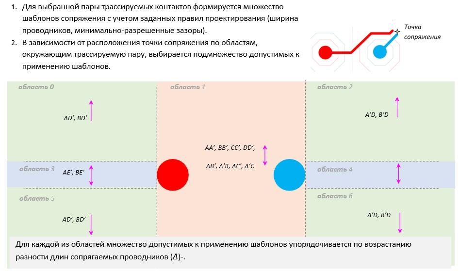 Методы сопряжения электрических соединений при трассировке дифференциальных пар на печатных платах - 21