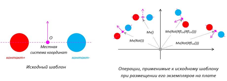 Методы сопряжения электрических соединений при трассировке дифференциальных пар на печатных платах - 8