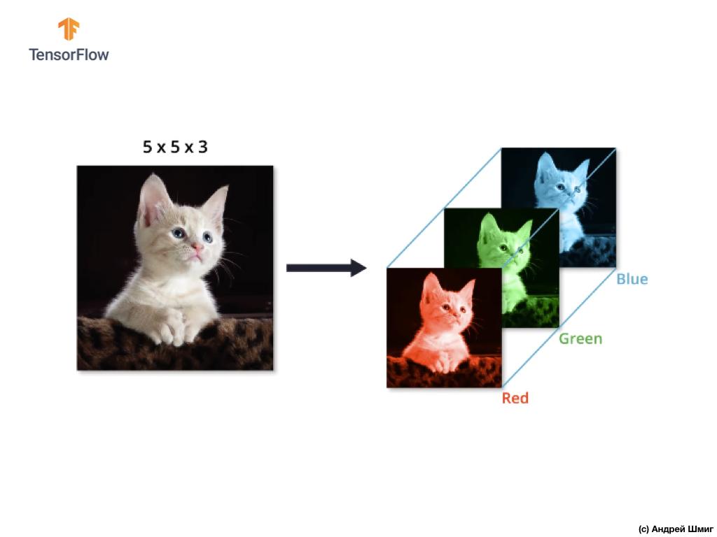 Погружение в свёрточные нейронные сети. Часть 5 - 1 — 9 - 10