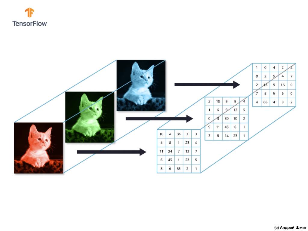 Погружение в свёрточные нейронные сети. Часть 5 - 1 — 9 - 11