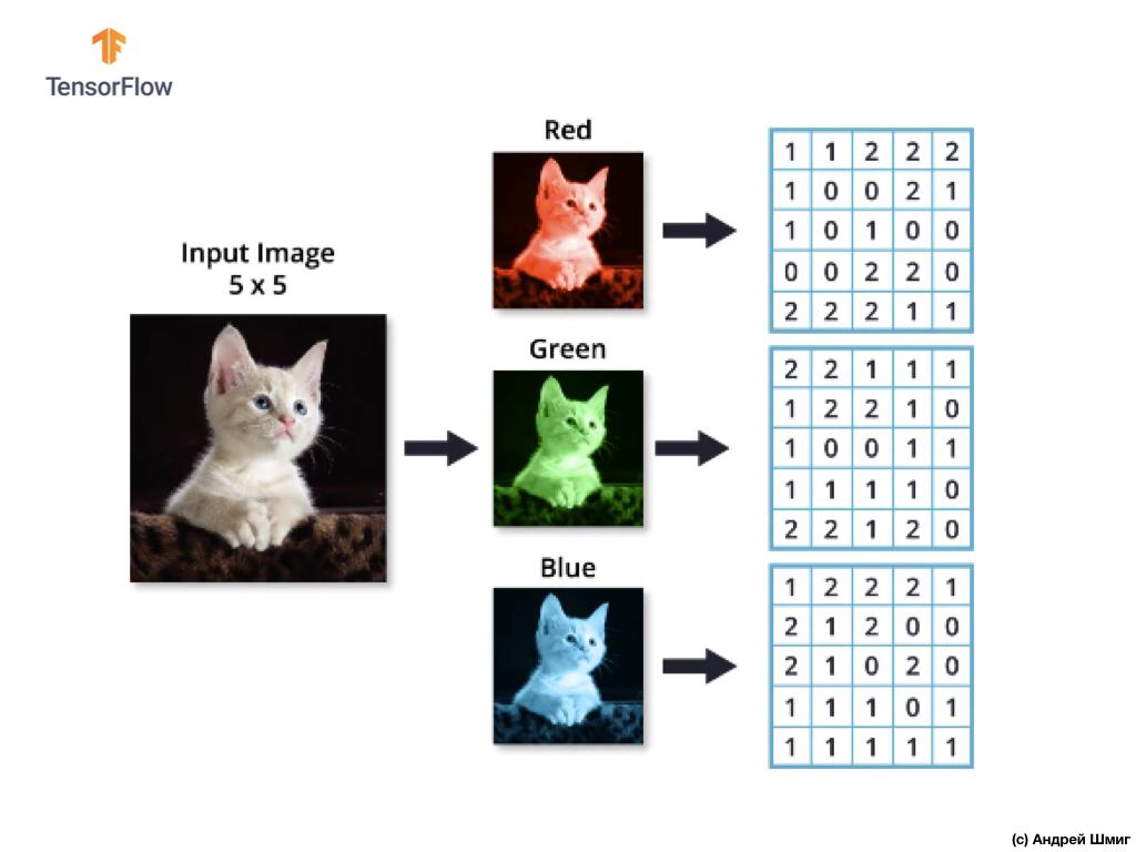 Погружение в свёрточные нейронные сети. Часть 5 - 1 — 9 - 18