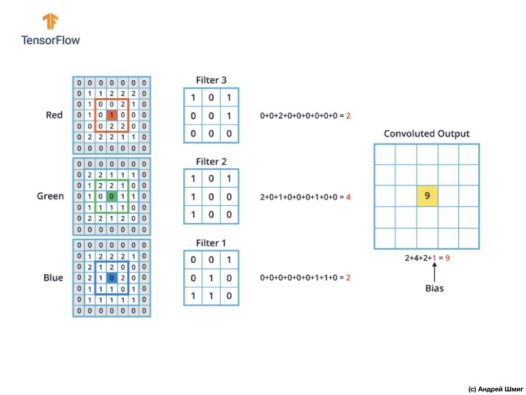Погружение в свёрточные нейронные сети. Часть 5 - 1 — 9 - 20