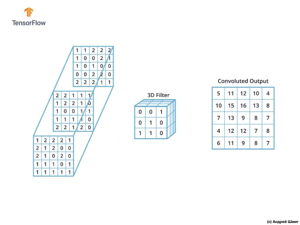 Погружение в свёрточные нейронные сети. Часть 5 - 1 — 9 - 21
