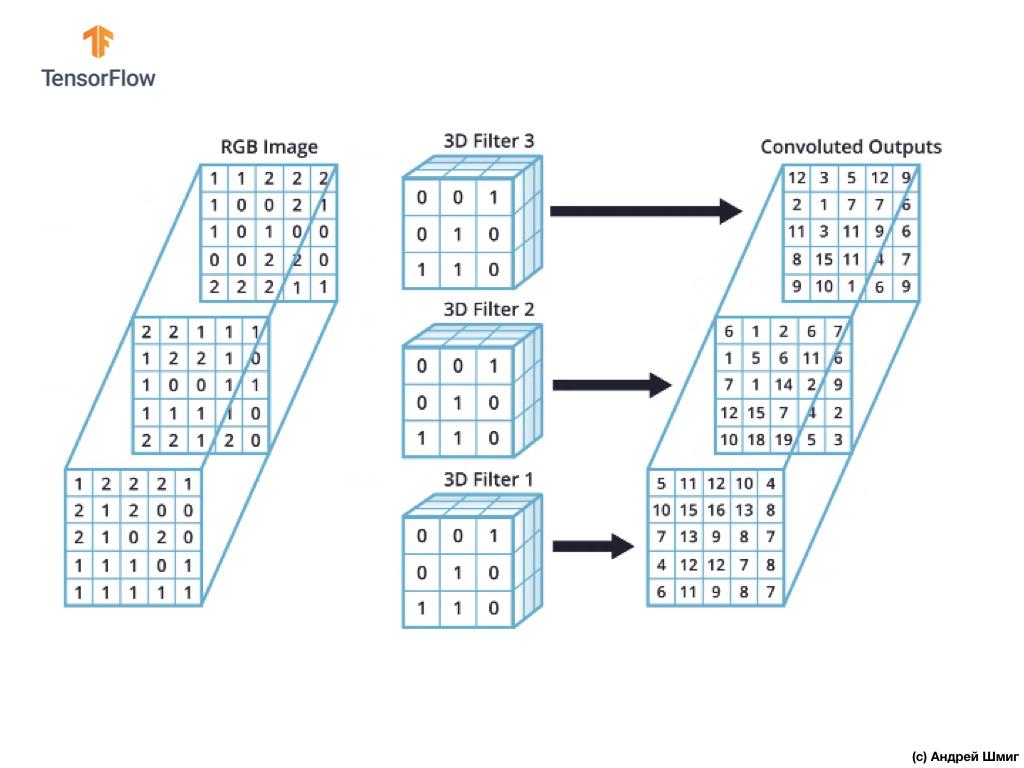 Погружение в свёрточные нейронные сети. Часть 5 - 1 — 9 - 22