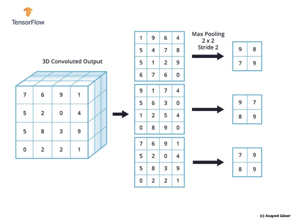 Погружение в свёрточные нейронные сети. Часть 5 - 1 — 9 - 25