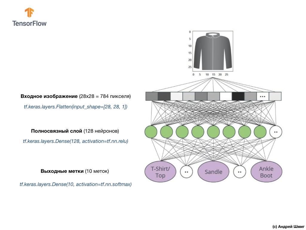 Погружение в свёрточные нейронные сети. Часть 5 - 1 — 9 - 6