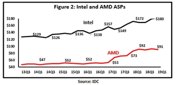Рост цен на продукцию AMD перестал отпугивать покупателей