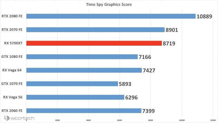 Утечка: Radeon RX 5700 XT в 3DMark Time Spy показывает результат на уровне GeForce RTX 2070