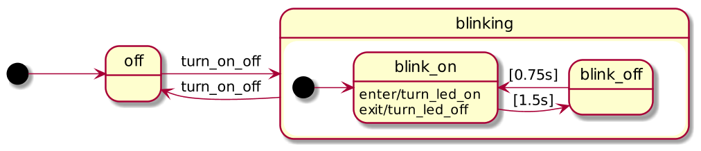 blinking_led statechart