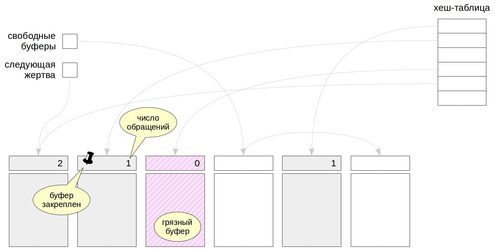WAL в PostgreSQL: 1. Буферный кеш - 1