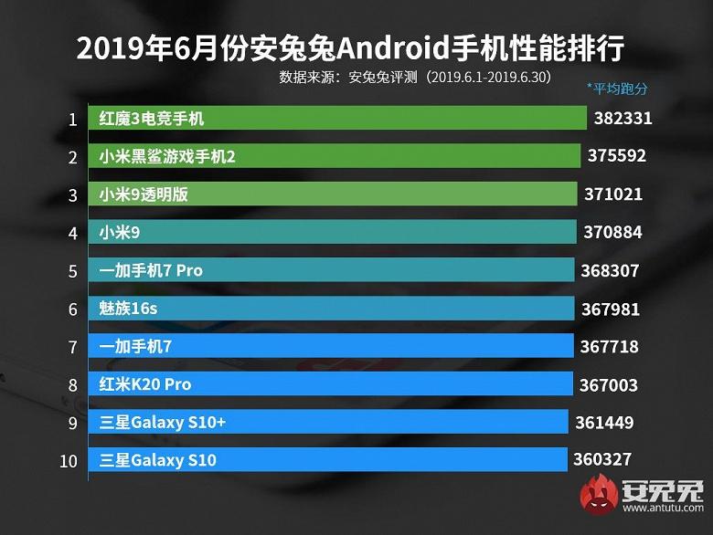 Самые быстрые Android-смартфоны по итогам июня 2019