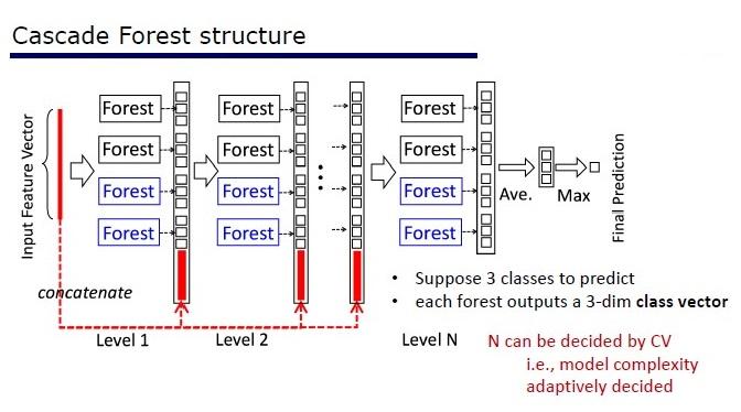 Deep (Learning+Random) Forest и разбор статей - 4