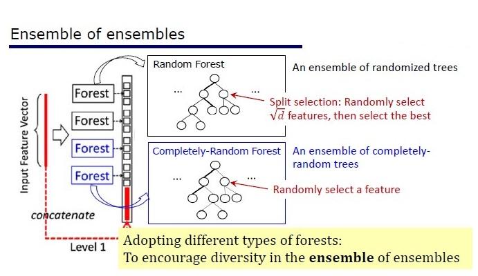 Deep (Learning+Random) Forest и разбор статей - 5