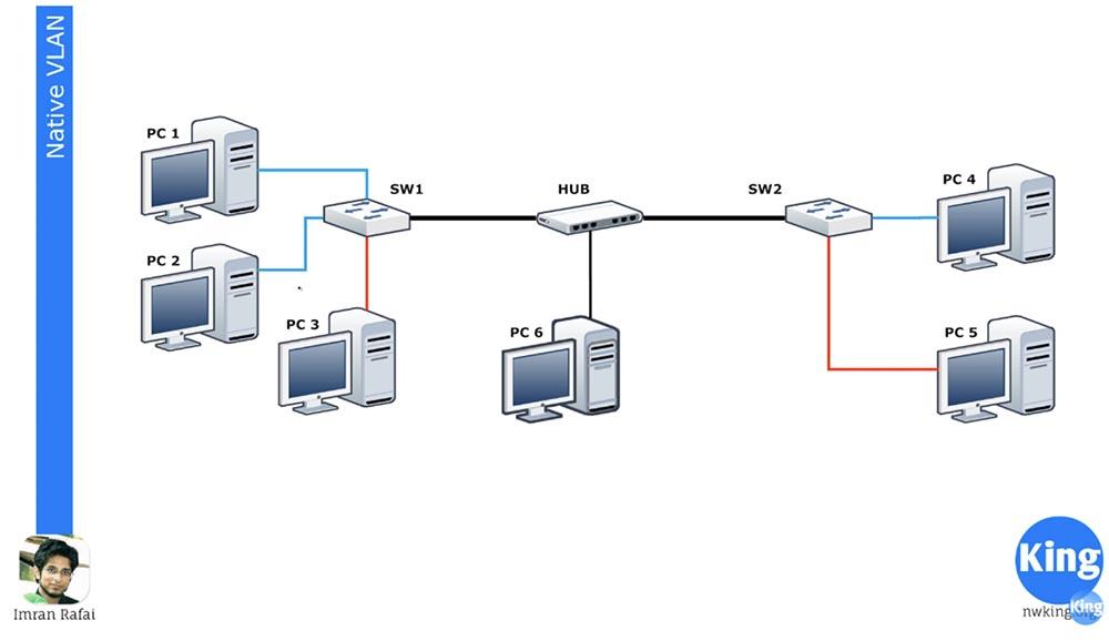Тренинг Cisco 200-125 CCNA v3.0. День 12. Углубленное изучение VLAN - 2
