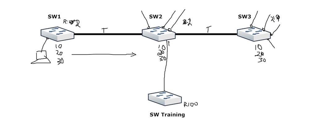 Тренинг Cisco 200-125 CCNA v3.0. День 12. Углубленное изучение VLAN - 6