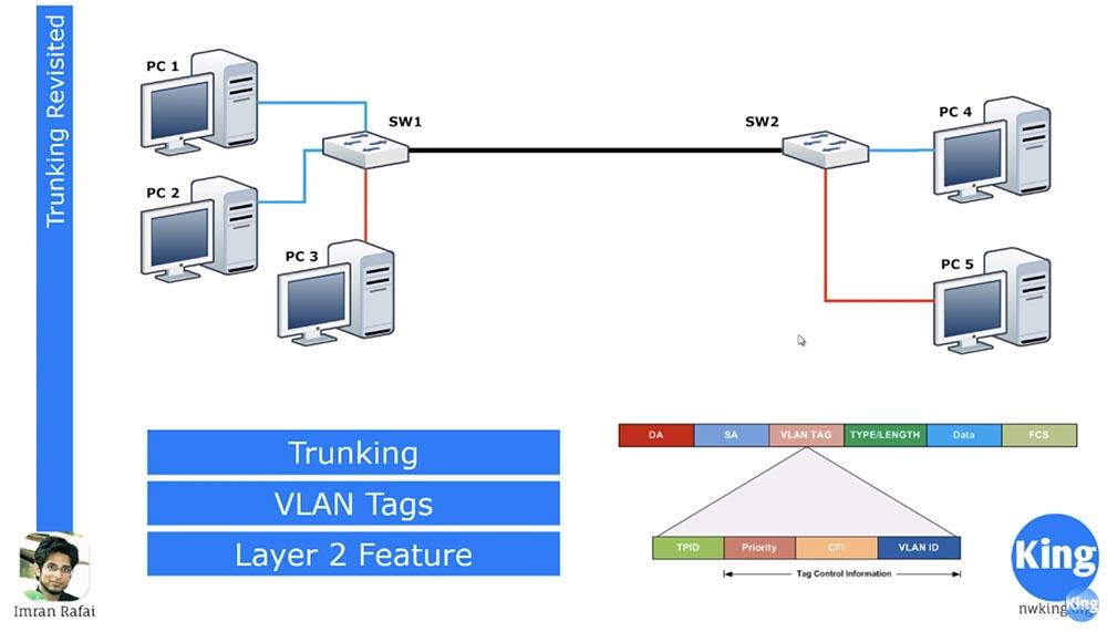 Тренинг Cisco 200-125 CCNA v3.0. День 12. Углубленное изучение VLAN - 1