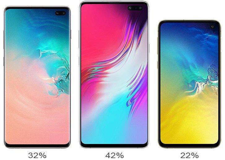 Samsung Galaxy S10 опередил предшественника на 12%. Самой популярной является модель Galaxy S10+