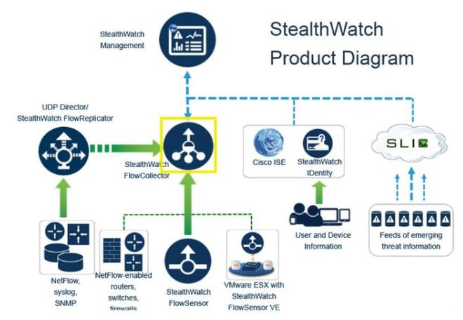 StealthWatch базовые понятия и минимальные требования. Часть 1 - 8