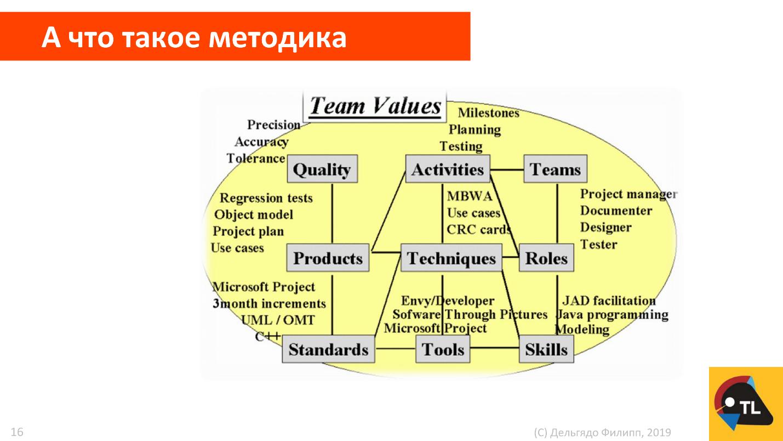 Методология как конструктор: инструкция по сборке - 2