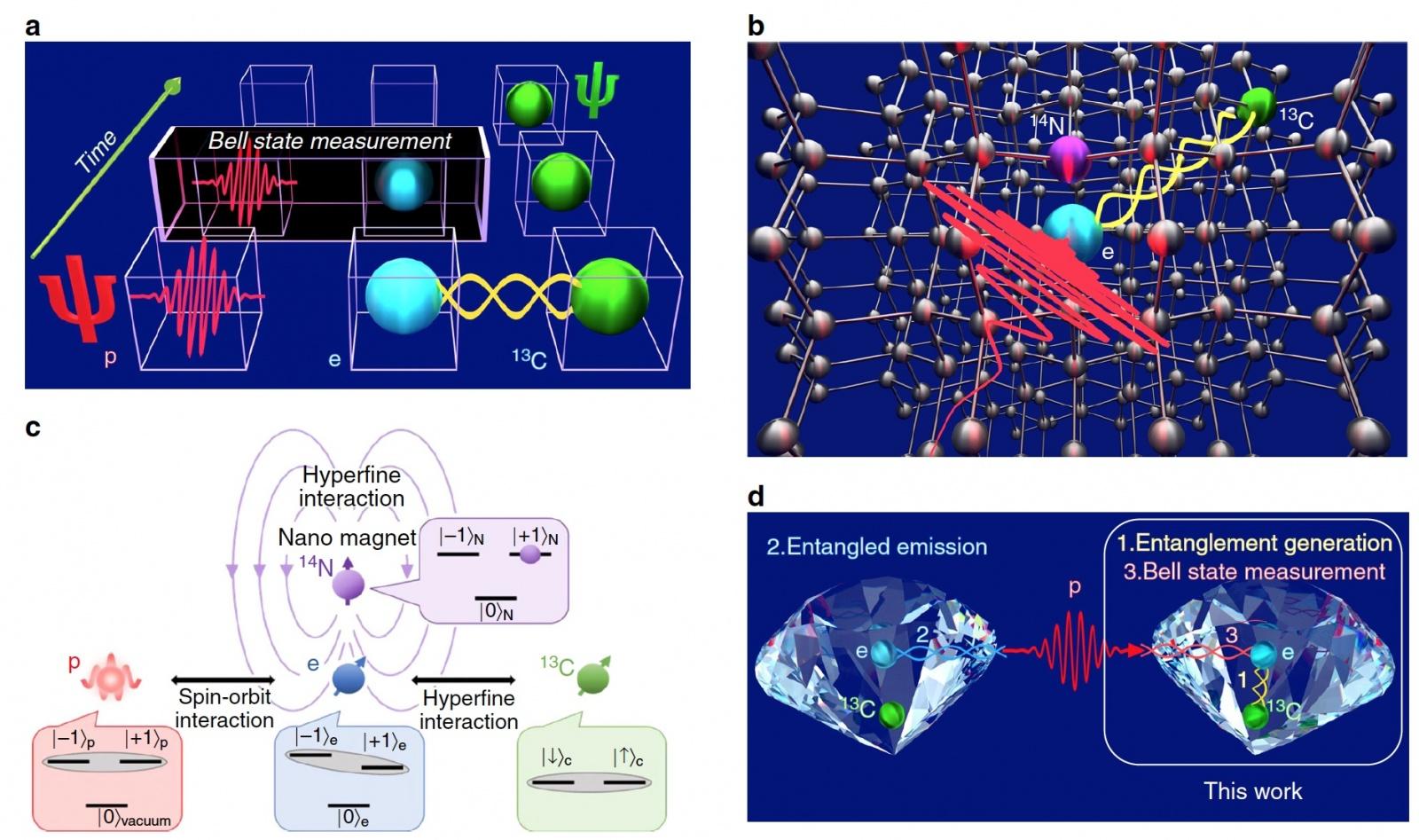 Не Portal 3, но близко: квантовая телепортация информации внутри алмаза - 2