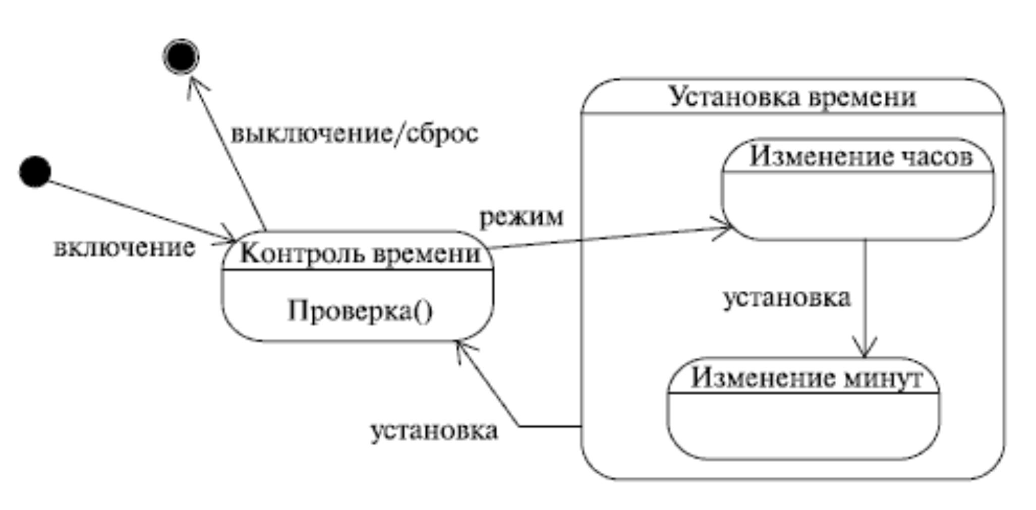 Зачем нам UML? Или как сохранить себе нервы и время - 4