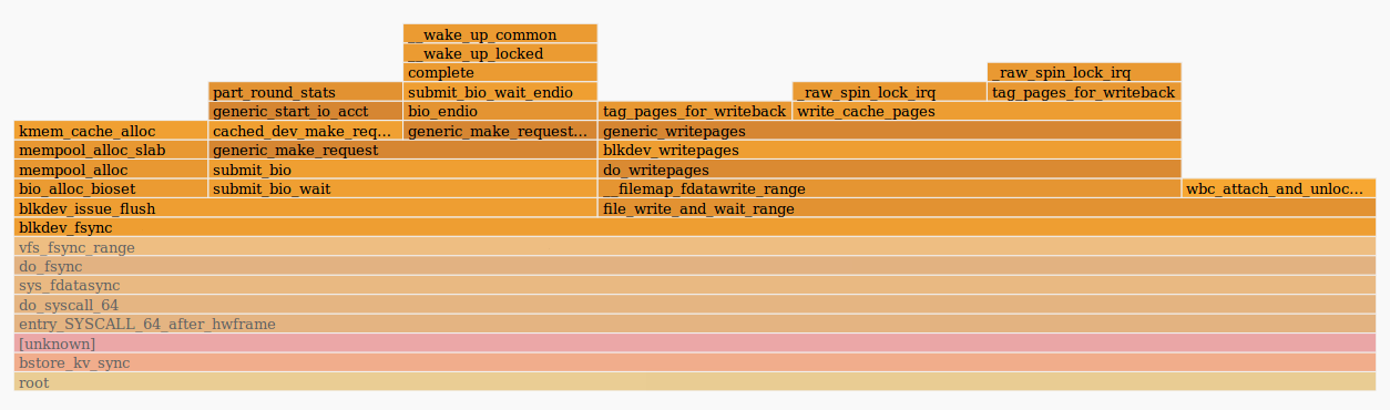 От High Ceph Latency к Kernel Patch с помощью eBPF-BCC - 3