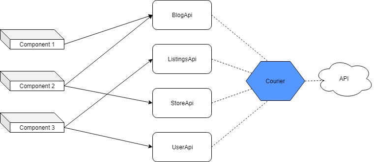 Практические рекомендации по разработке масштабных React-приложений. Планирование, действия, источники данных и API - 5