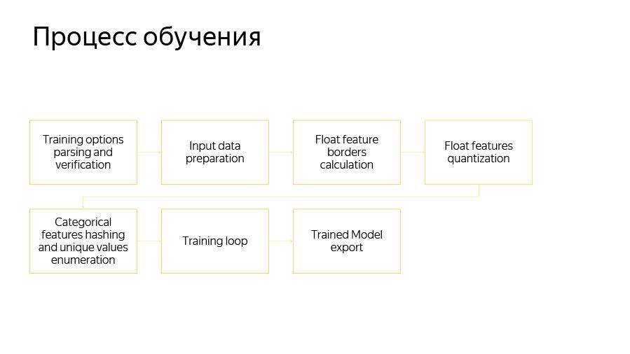 Введение в разработку CatBoost. Доклад Яндекса - 2
