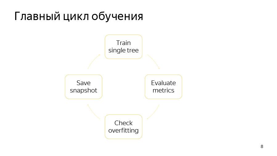 Введение в разработку CatBoost. Доклад Яндекса - 3