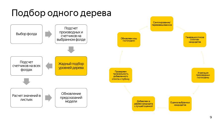 Введение в разработку CatBoost. Доклад Яндекса - 4