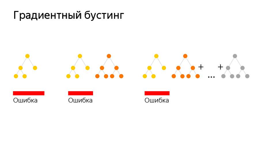 Введение в разработку CatBoost. Доклад Яндекса - 1
