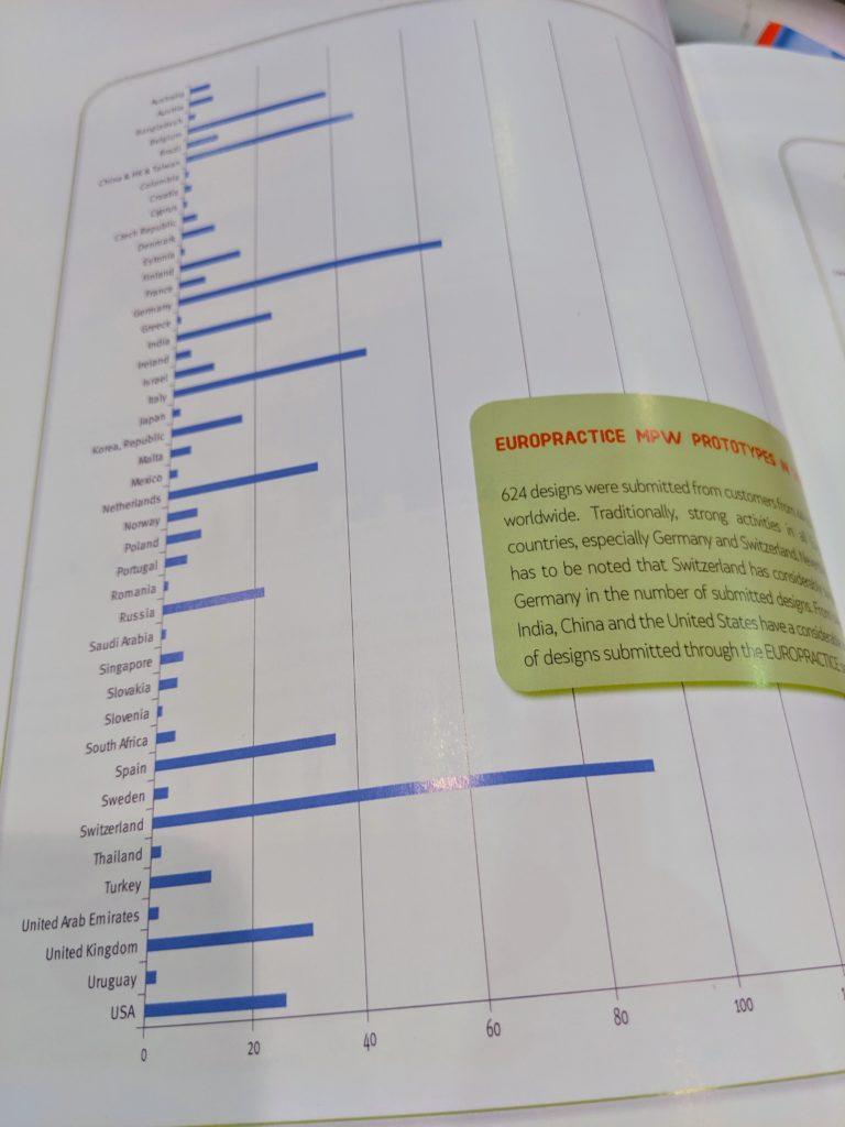 Выставка в Лас-Вегасе — для разработчиков электроники, а не ее потребителей. A report from Design Automation Conference - 18