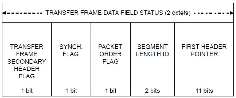 Немного о стандартах космической связи - 6