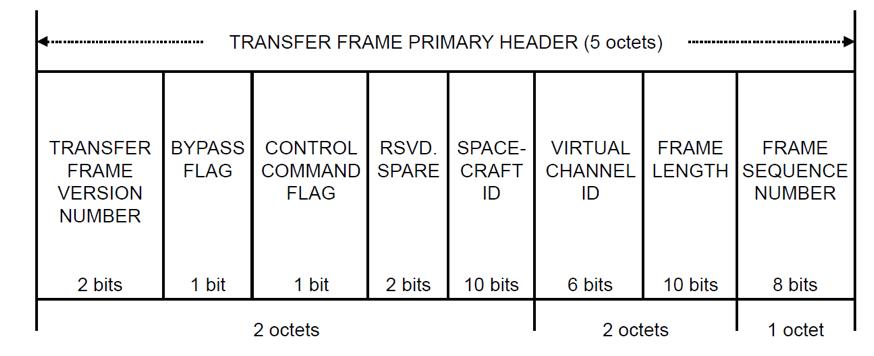 Немного о стандартах космической связи - 8